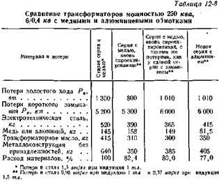 Вес алюминия в трансформатора тм-400